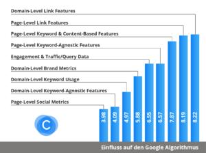 Rankingfaktoren Google nach MOZ